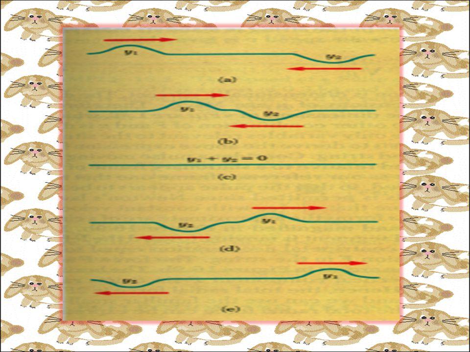 Penjumlahan Gangguan Gelombang Harmonik dengan Cara Fasor Tinjau gangguan dari 2 gelombang pada titik tertentu E 1 =E 0 Sin  t E 2 =E 0 Sin  t+  E 1 dan E 2 direpresentasikan dengan vektor yang berputar atau fasor.