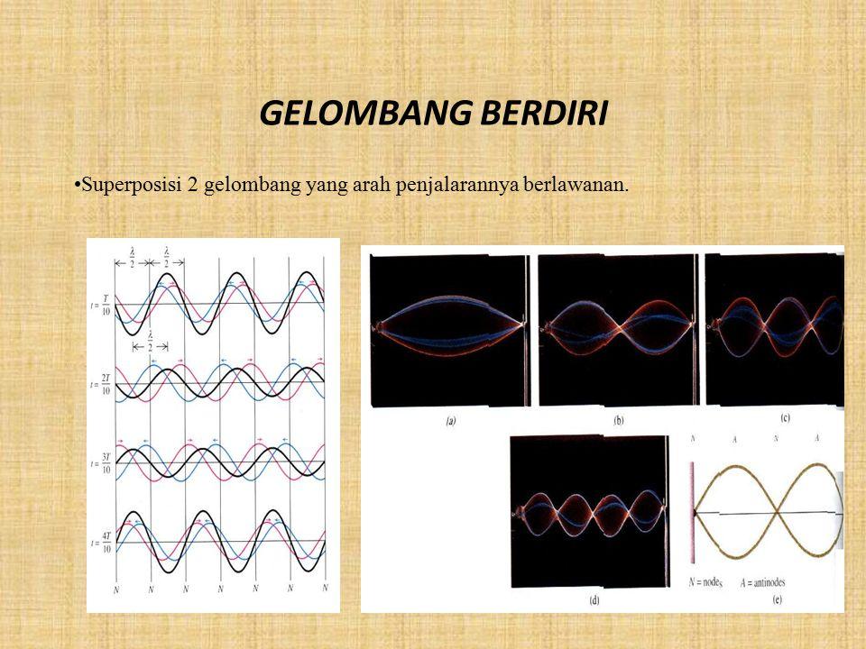 PERLAYANGAN Superposisi dari 2 gelombang yang berbeda sedikit frekuensinya Bedakan antara kecepatan fasa dan kecepatan group gelombang