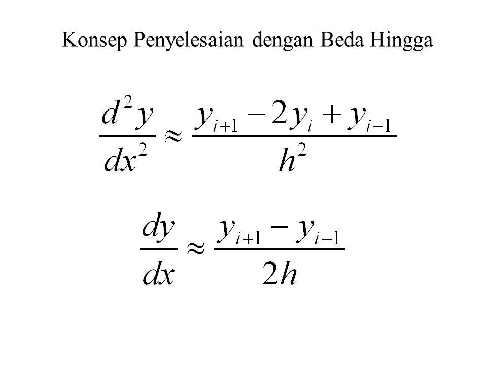 Contoh Cari solusinya dengan step size 0,2 Jumlah titik solusi n=(2-1)/0,2)-1=4 Kita dapatkan 4 persamaan, satu untuk tiap titik yang dicari.