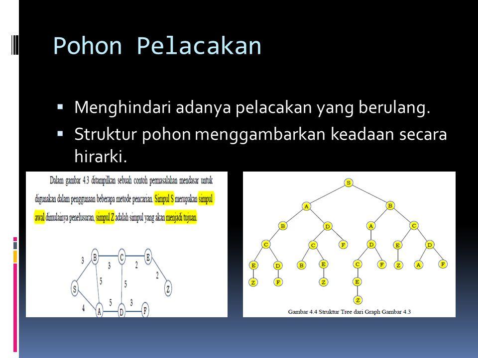 Pohon Pelacakan  Menghindari adanya pelacakan yang berulang.  Struktur pohon menggambarkan keadaan secara hirarki.