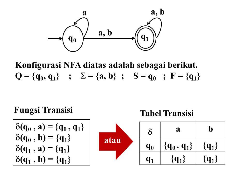 q0q0 a q1q1 Konfigurasi NFA diatas adalah sebagai berikut. Q = {q 0, q 1 } ;  = {a, b} ; S = q 0 ; F = {q 1 } Fungsi Transisi  (q 0, a) = {q 0, q 1