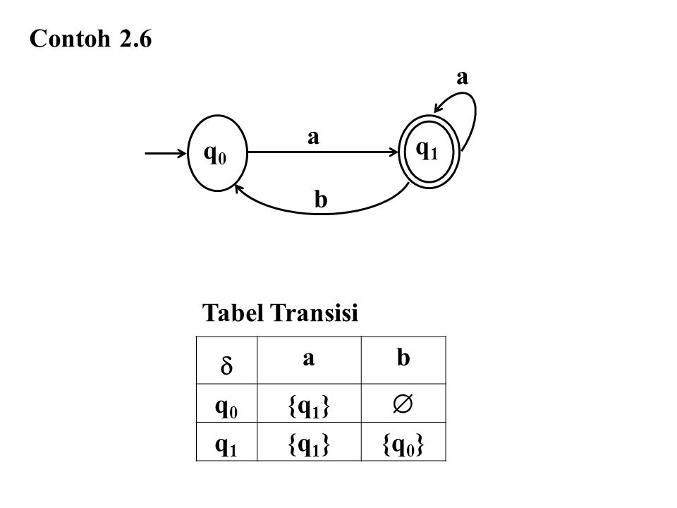 Contoh 2.6 q0q0 a a q1q1 b  ab q0q0 {q 1 }  q1q1 {q 0 } Tabel Transisi