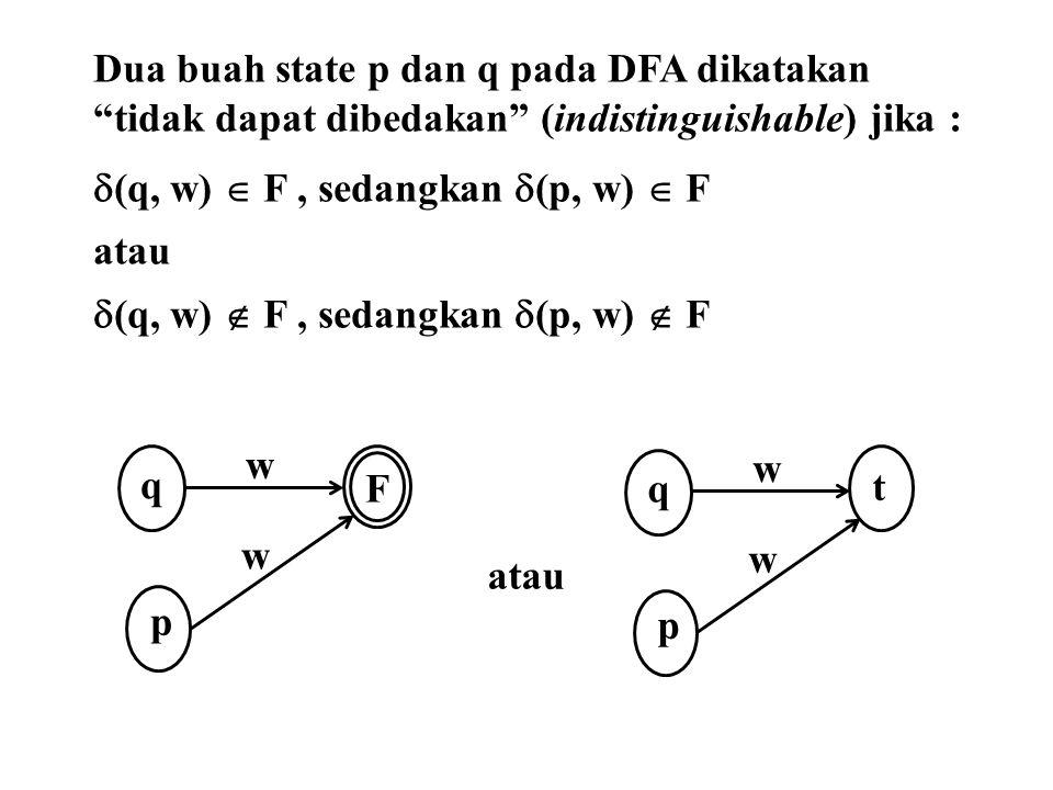 """Dua buah state p dan q pada DFA dikatakan """"tidak dapat dibedakan"""" (indistinguishable) jika :  (q, w)  F, sedangkan  (p, w)  F atau  (q, w)  F, s"""