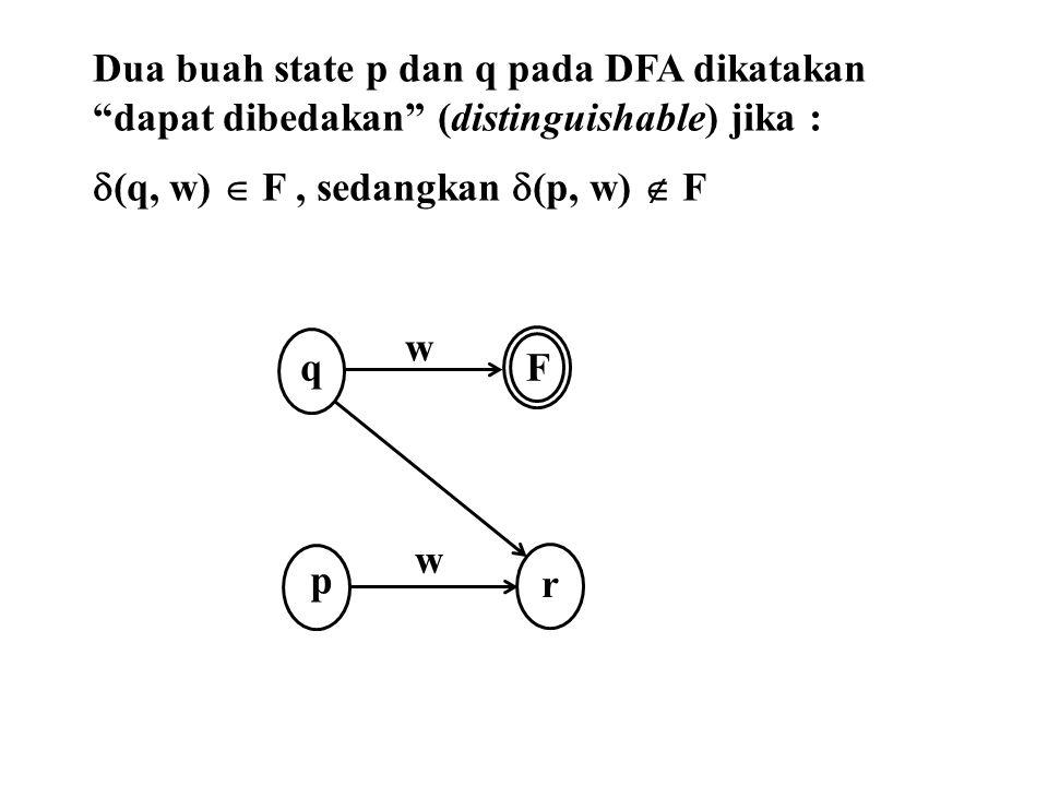 "Dua buah state p dan q pada DFA dikatakan ""dapat dibedakan"" (distinguishable) jika :  (q, w)  F, sedangkan  (p, w)  F w q F w p r"