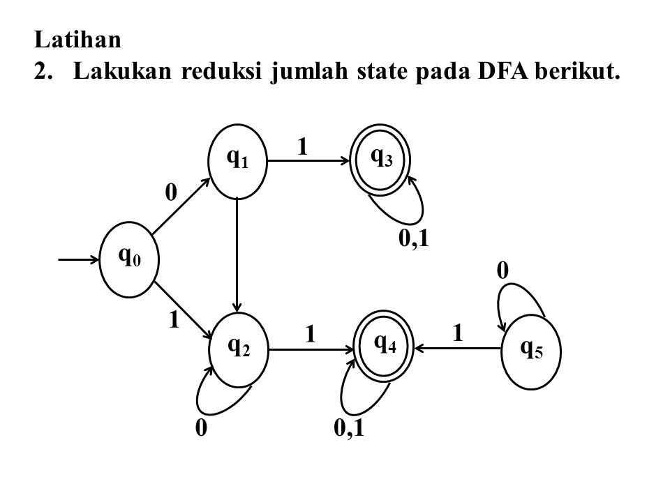 Latihan 2. Lakukan reduksi jumlah state pada DFA berikut. q3q3 q4q4 q1q1 q2q2 q5q5 q0q0 1 0 1 1 0,1 0 1 0