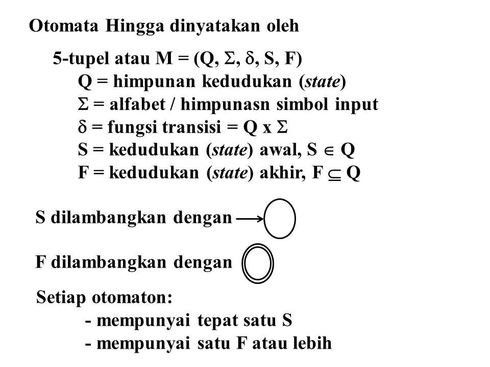 Otomata Hingga dinyatakan oleh 5-tupel atau M = (Q, , , S, F) Q = himpunan kedudukan (state)  = alfabet / himpunasn simbol input  = fungsi transis