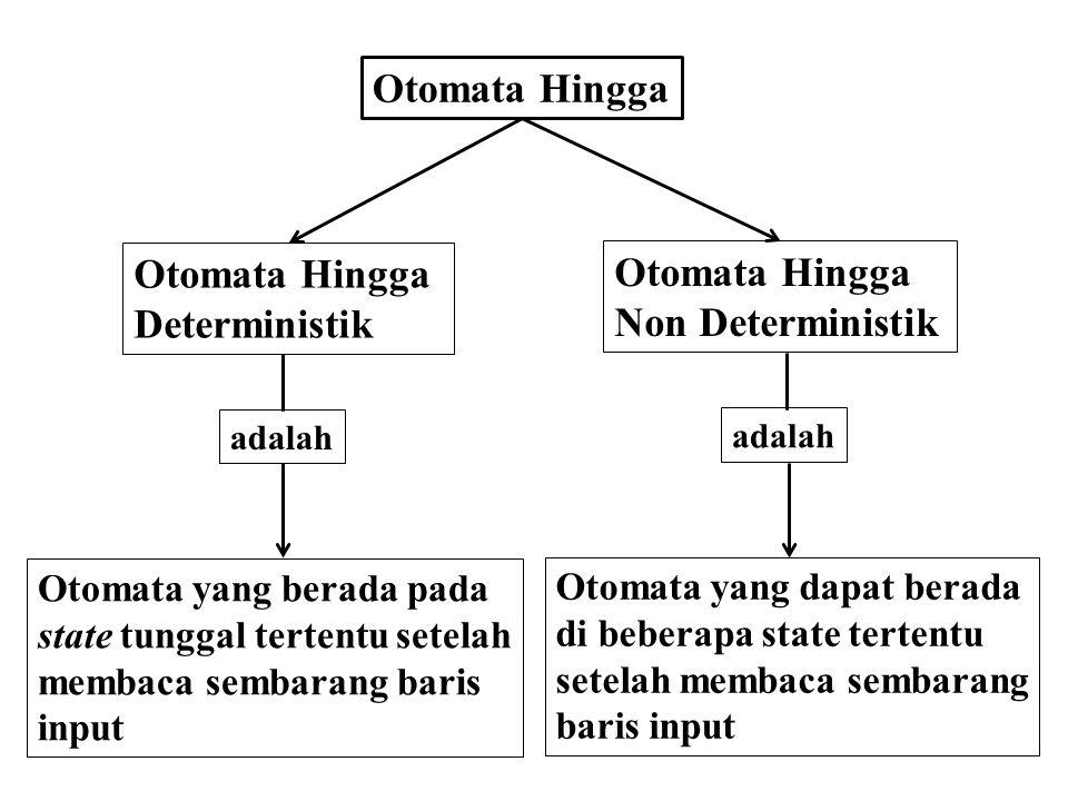 Otomata Hingga Non Deterministik Otomata Hingga Deterministik Otomata yang berada pada state tunggal tertentu setelah membaca sembarang baris input Ot