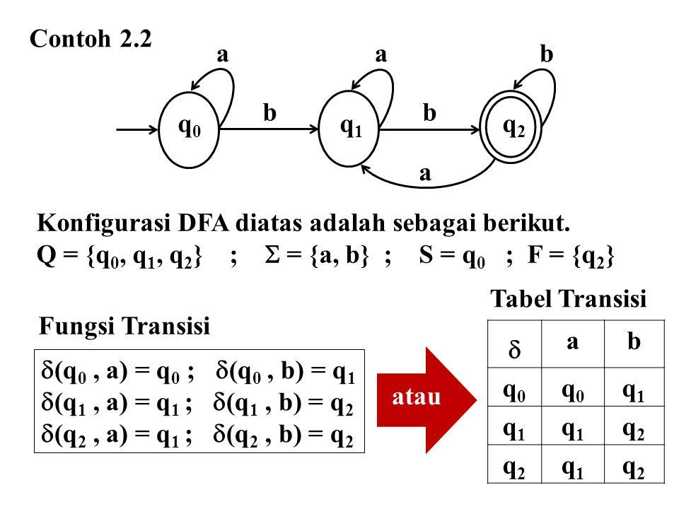  (q 0, a) = q 0 ;  (q 0, b) = q 1  (q 1, a) = q 1 ;  (q 1, b) = q 2  (q 2, a) = q 1 ;  (q 2, b) = q 2  ab q0q0 q0q0 q1q1 q1q1 q1q1 q2q2 q2q2 q1