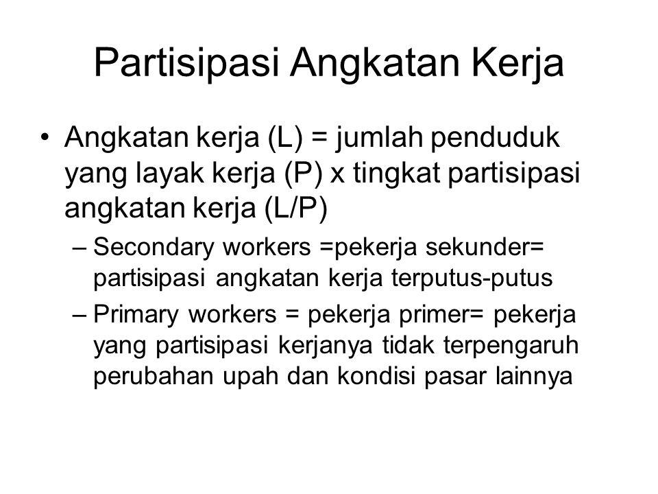 Partisipasi Angkatan Kerja Angkatan kerja (L) = jumlah penduduk yang layak kerja (P) x tingkat partisipasi angkatan kerja (L/P) –Secondary workers =pekerja sekunder= partisipasi angkatan kerja terputus-putus –Primary workers = pekerja primer= pekerja yang partisipasi kerjanya tidak terpengaruh perubahan upah dan kondisi pasar lainnya