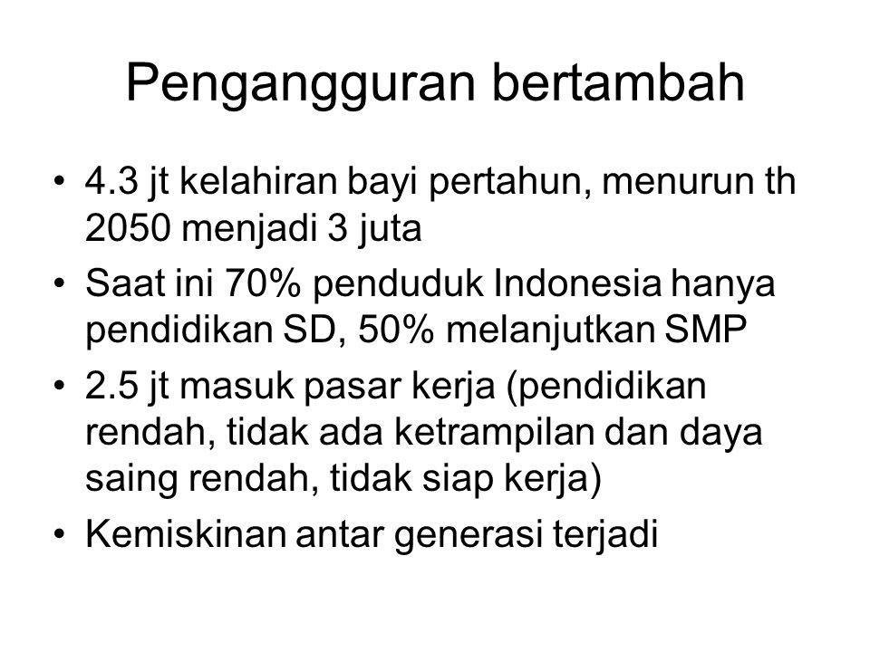 Pengangguran bertambah 4.3 jt kelahiran bayi pertahun, menurun th 2050 menjadi 3 juta Saat ini 70% penduduk Indonesia hanya pendidikan SD, 50% melanjutkan SMP 2.5 jt masuk pasar kerja (pendidikan rendah, tidak ada ketrampilan dan daya saing rendah, tidak siap kerja) Kemiskinan antar generasi terjadi
