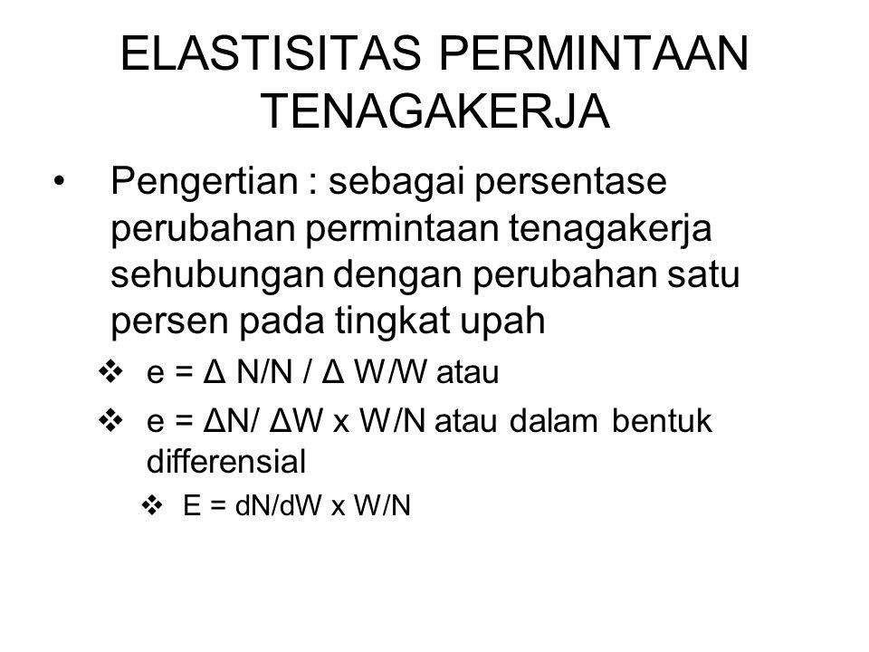 ELASTISITAS PERMINTAAN TENAGAKERJA Pengertian : sebagai persentase perubahan permintaan tenagakerja sehubungan dengan perubahan satu persen pada tingkat upah  e = Δ N/N / Δ W/W atau  e = ΔN/ ΔW x W/N atau dalam bentuk differensial  E = dN/dW x W/N