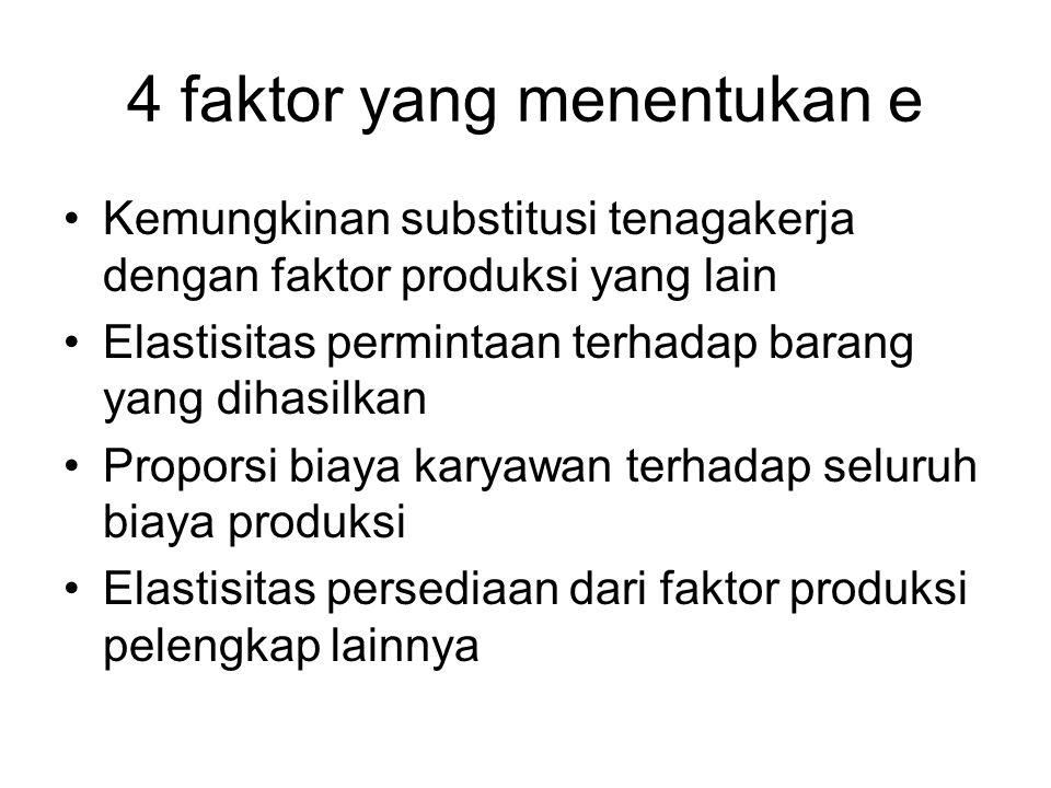 4 faktor yang menentukan e Kemungkinan substitusi tenagakerja dengan faktor produksi yang lain Elastisitas permintaan terhadap barang yang dihasilkan Proporsi biaya karyawan terhadap seluruh biaya produksi Elastisitas persediaan dari faktor produksi pelengkap lainnya