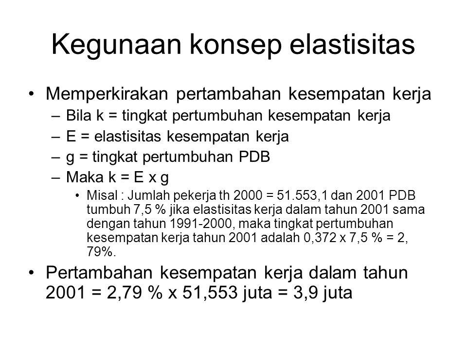 Kegunaan konsep elastisitas Memperkirakan pertambahan kesempatan kerja –Bila k = tingkat pertumbuhan kesempatan kerja –E = elastisitas kesempatan kerja –g = tingkat pertumbuhan PDB –Maka k = E x g Misal : Jumlah pekerja th 2000 = 51.553,1 dan 2001 PDB tumbuh 7,5 % jika elastisitas kerja dalam tahun 2001 sama dengan tahun 1991-2000, maka tingkat pertumbuhan kesempatan kerja tahun 2001 adalah 0,372 x 7,5 % = 2, 79%.