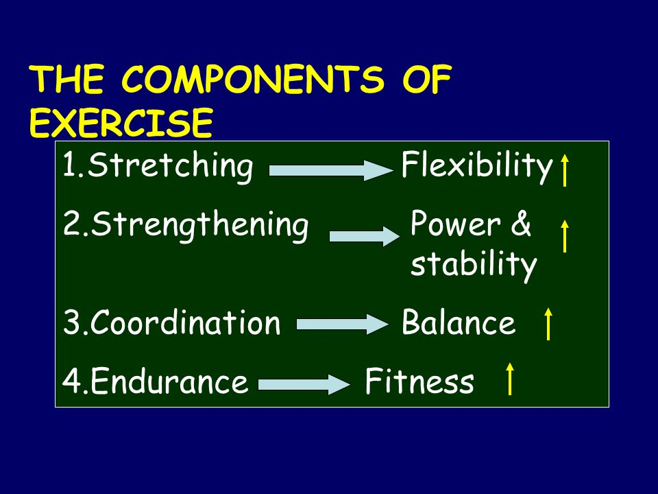 THE COMPONENTS OF EXERCISE 1.Stretching Flexibility 2.Strengthening Power & stability 3.Coordination Balance 4.Endurance Fitness