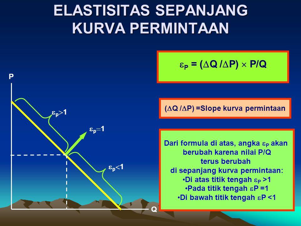 ELASTISITAS SEPANJANG KURVA PERMINTAAN  P = (  Q /  P)  P/Q (  Q /  P) =Slope kurva permintaan Dari formula di atas, angka  P akan berubah karena nilai P/Q terus berubah di sepanjang kurva permintaan: Di atas titik tengah  P >1 Pada titik tengah  P =1 Di bawah titik tengah  P <1 P Q p1p1 p1p1 p1p1