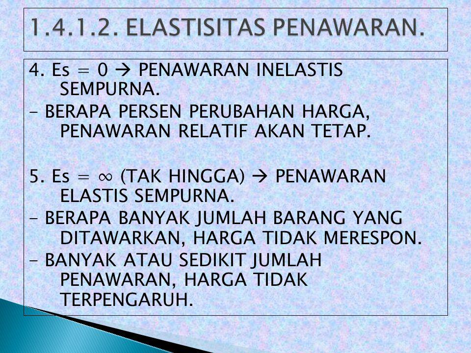 4.Es = 0  PENAWARAN INELASTIS SEMPURNA.