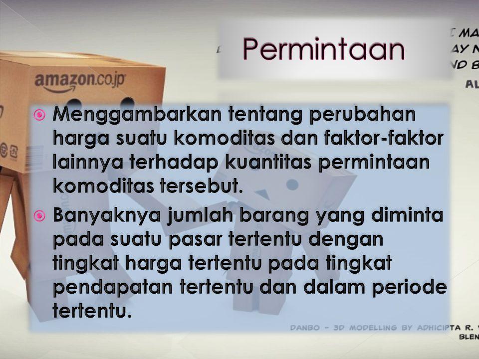 Faktor yang Mempengaruhi Permintaan Harga barang itu sendiri(Px).