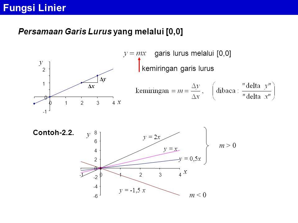Fungsi Linier Persamaan Garis Lurus yang melalui [0,0] kemiringan garis lurus ΔxΔx ΔyΔy 0 1 2 01234 x y -6 -4 -2 0 2 4 6 8 01234 x y y = 0,5x y = x y = 2x y = -1,5 x m > 0 m < 0 Contoh-2.2.