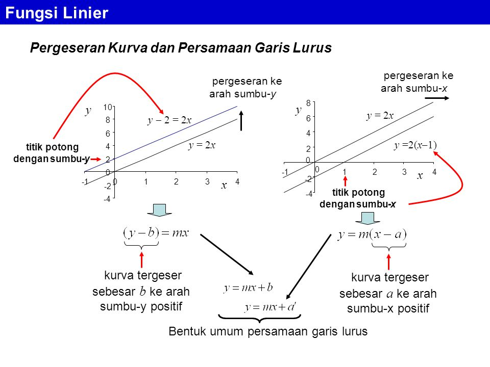 Fungsi Linier Pergeseran Kurva dan Persamaan Garis Lurus y = 2x y  2 = 2x -4 -2 0 2 4 6 8 10 0 1234 x y y = 2x -4 -2 2 4 6 8 0 1234 x y 0 y =2(x–1) kurva tergeser sebesar b ke arah sumbu-y positif kurva tergeser sebesar a ke arah sumbu-x positif titik potong dengan sumbu-y titik potong dengan sumbu-x Bentuk umum persamaan garis lurus pergeseran ke arah sumbu-y pergeseran ke arah sumbu-x