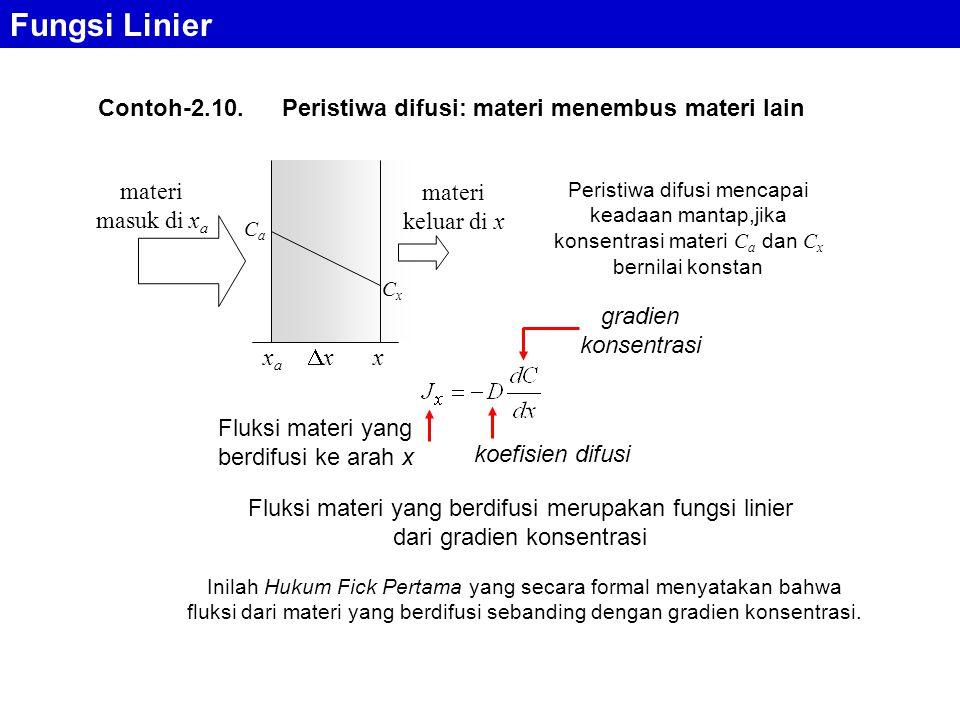 Fungsi Linier Contoh-2.10.