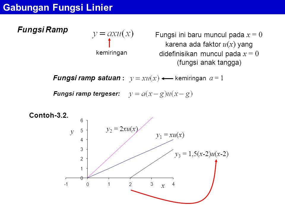 Gabungan Fungsi Linier Fungsi Ramp 0 1 2 3 4 5 6 0 1 2 34 x y y 1 = xu(x) y 2 = 2xu(x) y 3 = 1,5(x-2)u(x-2) Fungsi ramp tergeser: Fungsi ramp satuan : Contoh-3.2.
