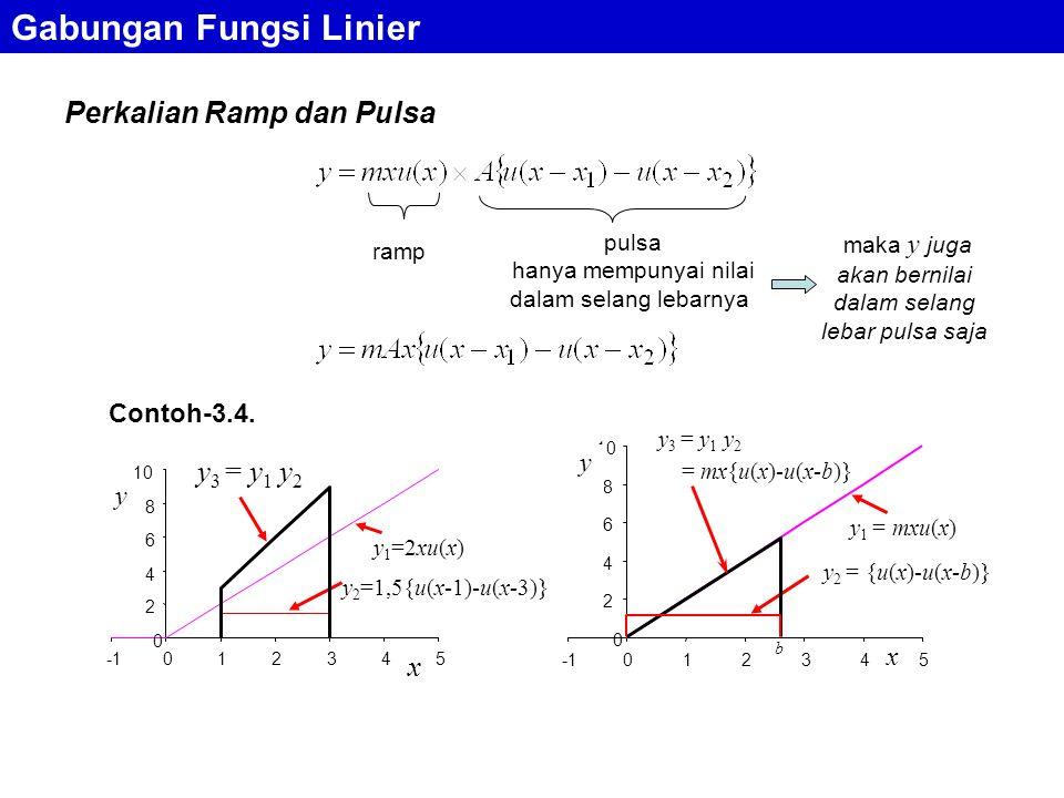 Gabungan Fungsi Linier Perkalian Ramp dan Pulsa ramp pulsa hanya mempunyai nilai dalam selang lebarnya y 1 =2xu(x) y 2 =1,5{u(x-1)-u(x-3)} y 3 = y 1 y 2 0 2 4 6 8 10 012345 x y Contoh-3.4.