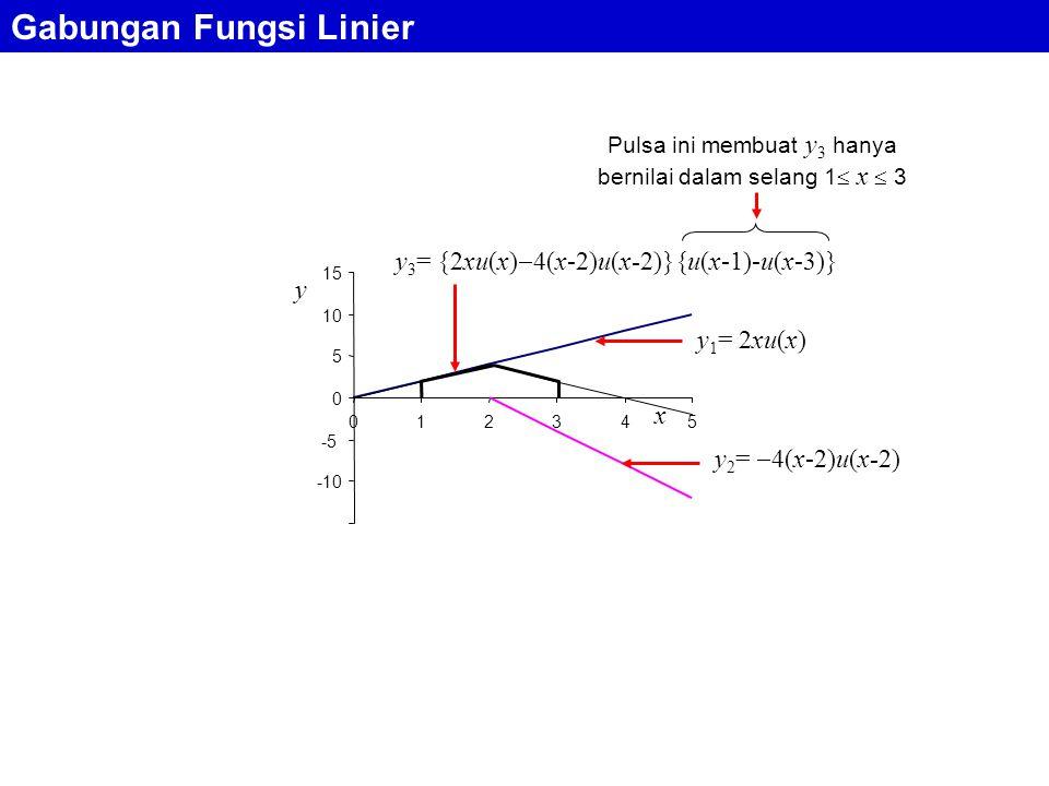 Gabungan Fungsi Linier y 1 = 2xu(x) y 2 =  4(x-2)u(x-2) y 3 = {2xu(x)  4(x-2)u(x-2)}{u(x-1)-u(x-3)} -10 -5 0 5 10 15 012345 x y Pulsa ini membuat y 3 hanya bernilai dalam selang 1  x  3