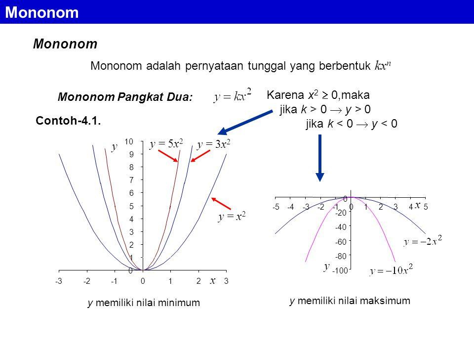 Mononom adalah pernyataan tunggal yang berbentuk kx n Mononom Pangkat Dua: y = x 2 y = 3x 2 y = 5x 2 y 0 1 2 3 4 5 6 7 8 9 10 -3-20123 x -100 -80 -60 -40 -20 0 -5 -4 -3 -2 -1 0 1 2 3 4 5 y x Contoh-4.1.