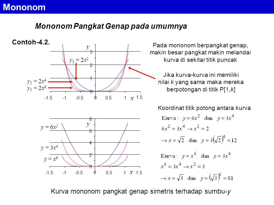 Mononom Pangkat Genap pada umumnya Pada mononom berpangkat genap, makin besar pangkat makin melandai kurva di sekitar titik puncak Jika kurva-kurva ini memiliki nilai k yang sama maka mereka berpotongan di titik P[1,k] Koordinat titik potong antara kurva Contoh-4.2.