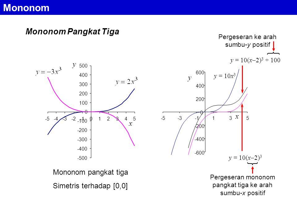 Mononom Pangkat Tiga -500 -400 -300 -200 -100 0 100 200 300 400 500 -5-4-3-2012345 y x Mononom pangkat tiga Simetris terhadap [0,0] y = 10(x  2) 3 y = 10(x  2) 3 + 100 -600 -400 -200 0 200 400 600 -5-3135 x y = 10x 3 y Pergeseran mononom pangkat tiga ke arah sumbu-x positif Pergeseran ke arah sumbu-y positif Mononom