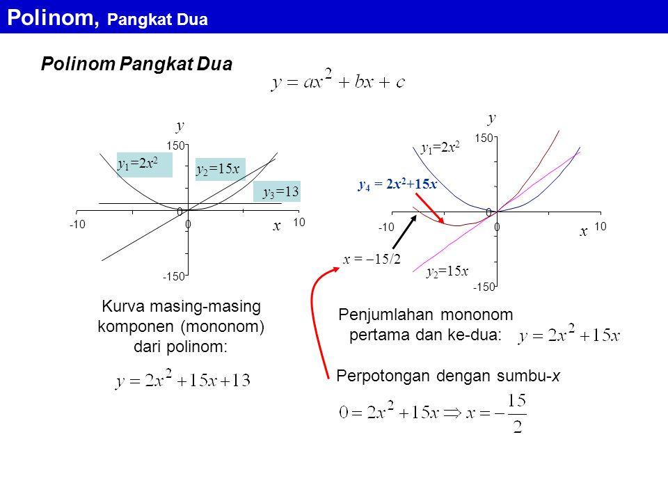 Polinom Pangkat Dua Polinom, Pangkat Dua y y1=2x2y1=2x2 x y 3 =13 y 2 =15x -150 0 150 -100 10 y 1 =2x 2 y 4 = 2x 2 +15x x y y 2 =15x -150 0 150 -100 x =  15/2 10 Kurva masing-masing komponen (mononom) dari polinom: Penjumlahan mononom pertama dan ke-dua: Perpotongan dengan sumbu-x