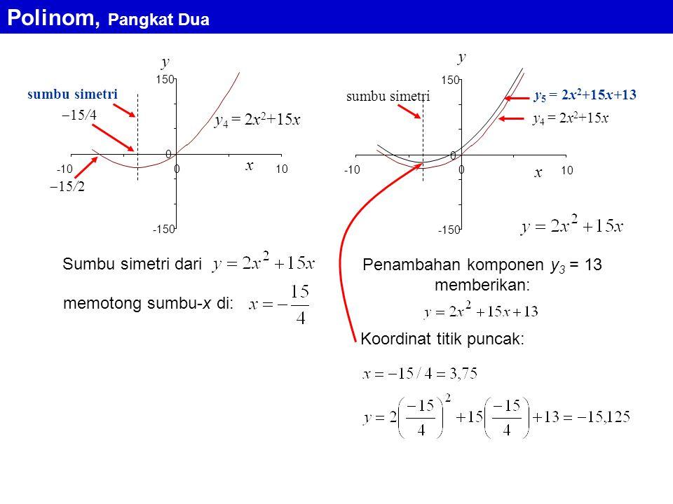 y 4 = 2x 2 +15x  15/2 x y -150 0 150 -100 sumbu simetri  15/4 10 y 4 = 2x 2 +15x x y -150 0 150 -100 sumbu simetri y 5 = 2x 2 +15x+13 10 Sumbu simetri dari memotong sumbu-x di: Penambahan komponen y 3 = 13 memberikan: Koordinat titik puncak: Polinom, Pangkat Dua