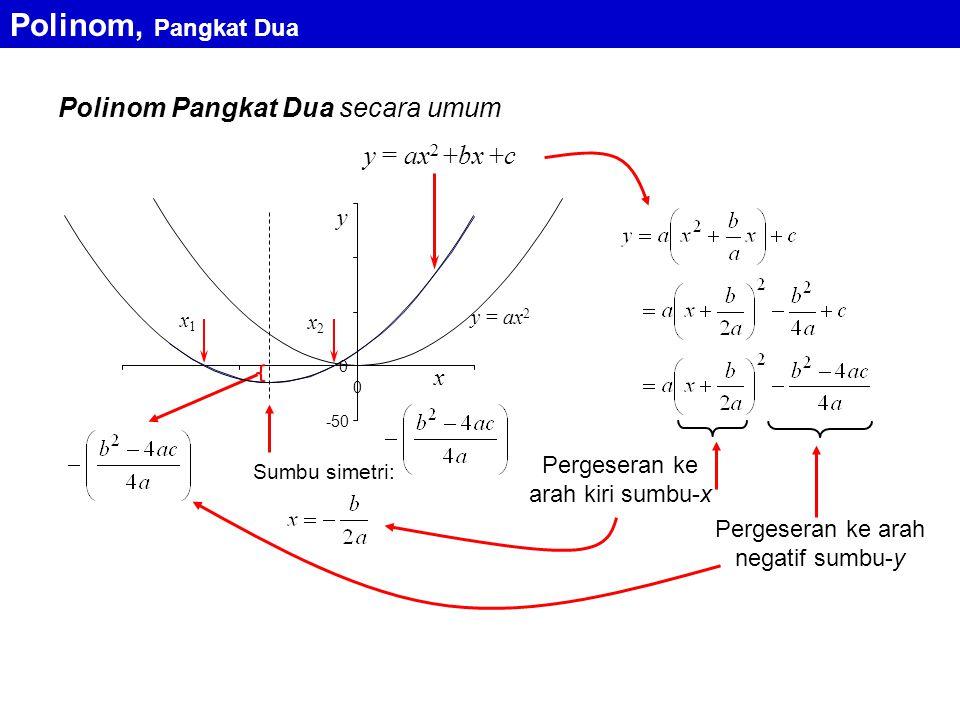 y = ax 2 +bx +c x2x2 y x y = ax 2 -50 0 0 Polinom Pangkat Dua secara umum x1x1 Sumbu simetri: Pergeseran ke arah kiri sumbu-x Pergeseran ke arah negatif sumbu-y Polinom, Pangkat Dua