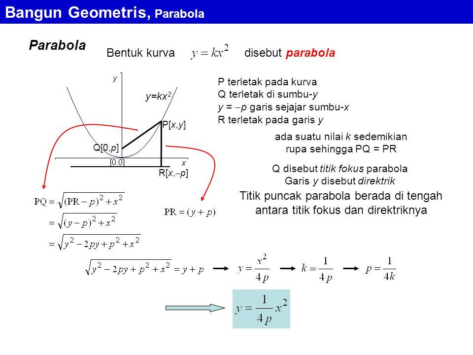 Parabola Bangun Geometris, Parabola Bentuk kurvadisebut parabola [0,0] y x y=kx 2 P[x,y] Q[0,p] R[x,  p] P terletak pada kurva Q terletak di sumbu-y y =  p garis sejajar sumbu-x R terletak pada garis y ada suatu nilai k sedemikian rupa sehingga PQ = PR Q disebut titik fokus parabola Garis y disebut direktrik Titik puncak parabola berada di tengah antara titik fokus dan direktriknya