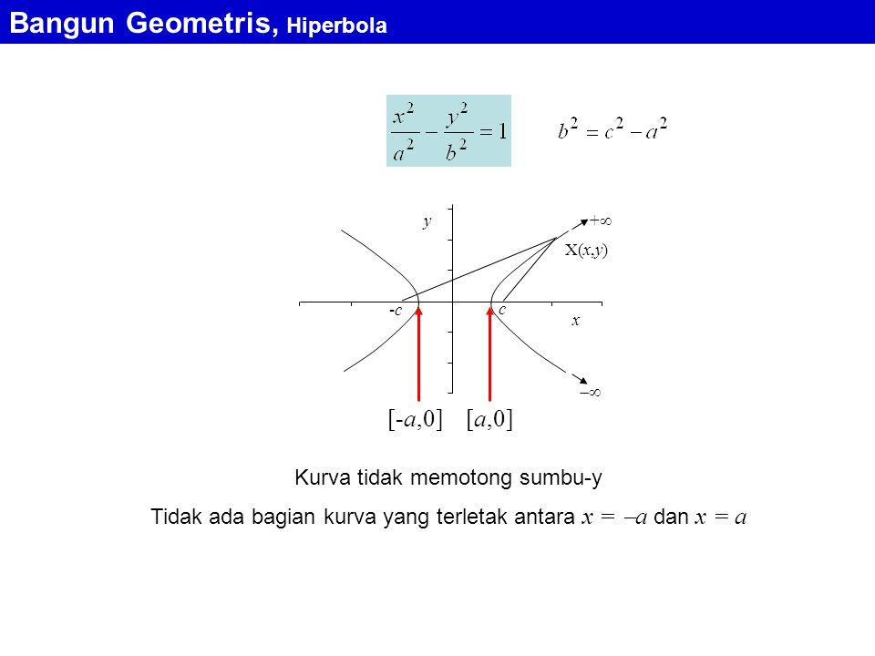 ++  X(x,y) -c-c c y x [-a,0][a,0] Kurva tidak memotong sumbu-y Tidak ada bagian kurva yang terletak antara x =  a dan x = a Bangun Geometris, Hiperbola