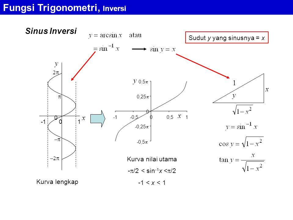 Fungsi Trigonometri, Inversi Sinus Inversi x y 0 1 0   22 22 -0,5  -0,25  0 0,25  0,5  -0,500,51 x y Kurva lengkap Kurva nilai utama -  /2 < sin -1 x <  /2 -1 < x < 1 y x 1 Sudut y yang sinusnya = x