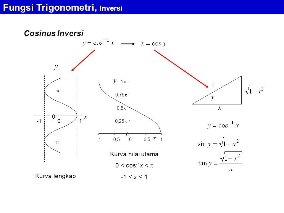 Cosinus Inversi x y 0 1 0   0 0,25  0,5  0,75  11 -0,500,51 x y Kurva lengkap Kurva nilai utama 0 < cos -1 x <  -1 < x < 1 y x 1 Fungsi Trigonometri, Inversi