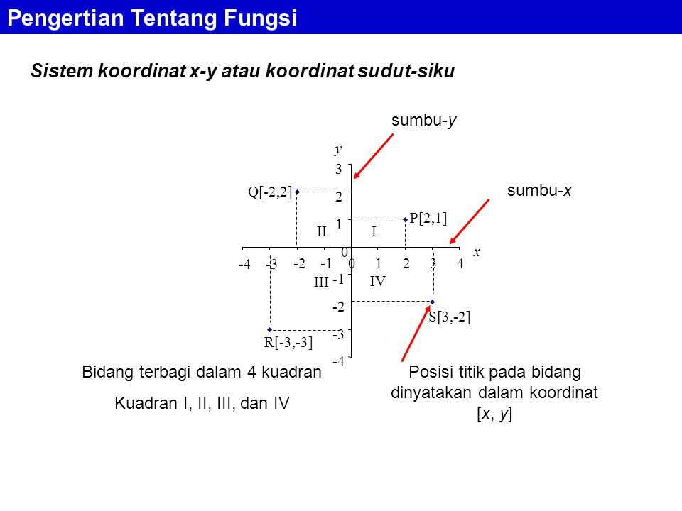 Sistem koordinat x-y atau koordinat sudut-siku Pengertian Tentang Fungsi -4 -3 -2 0 1 2 3 -4-3 -201234 P[2,1] Q[-2,2] R[-3,-3] S[3,-2] y x IV III III sumbu-x sumbu-y Posisi titik pada bidang dinyatakan dalam koordinat [x, y] Bidang terbagi dalam 4 kuadran Kuadran I, II, III, dan IV