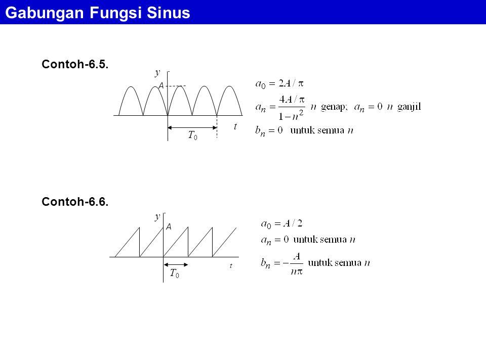 Contoh-6.6. Contoh-6.5. Gabungan Fungsi Sinus T0T0 A t y T0T0 A t y