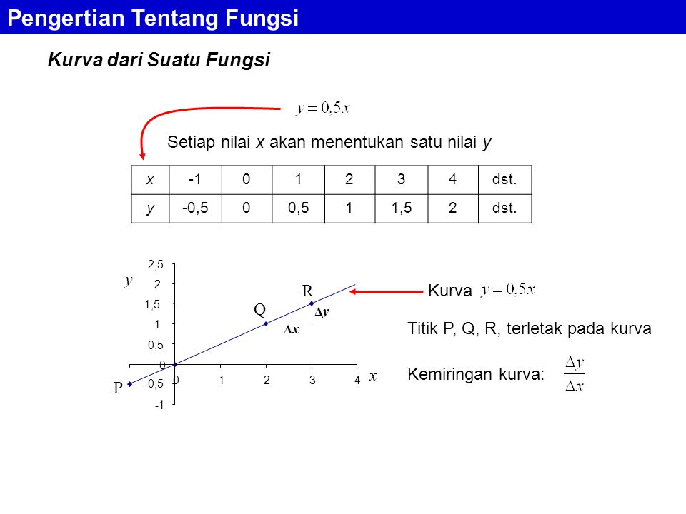 Kurva dari Suatu Fungsi Pengertian Tentang Fungsi Setiap nilai x akan menentukan satu nilai y x01234dst.