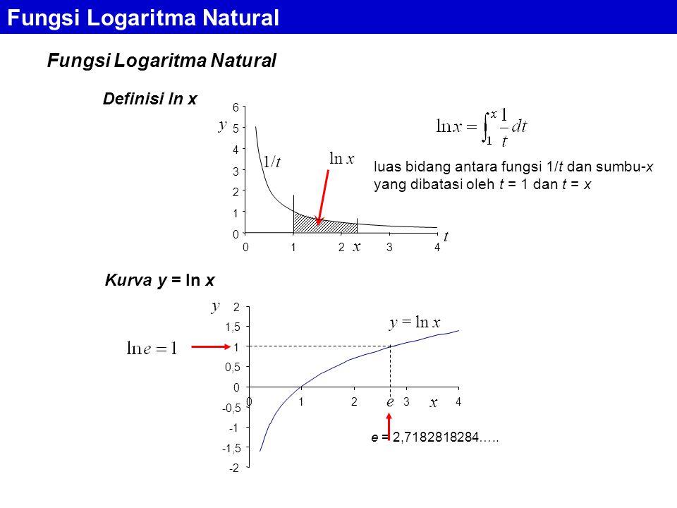 Fungsi Logaritma Natural Kurva y = ln x Fungsi Logaritma Natural Definisi ln x x t ln x 1/t 0 1 2 3 4 5 6 01234 y luas bidang antara fungsi 1/t dan sumbu-x yang dibatasi oleh t = 1 dan t = x e = 2,7182818284…..