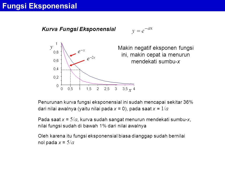 Kurva Fungsi Eksponensial Fungsi Eksponensial Makin negatif eksponen fungsi ini, makin cepat ia menurun mendekati sumbu-x Penurunan kurva fungsi eksponensial ini sudah mencapai sekitar 36% dari nilai awalnya (yaitu nilai pada x = 0), pada saat x = 1/a Pada saat x = 5/a, kurva sudah sangat menurun mendekati sumbu-x, nilai fungsi sudah di bawah 1% dari nilai awalnya Oleh karena itu fungsi eksponensial biasa dianggap sudah bernilai nol pada x = 5/a