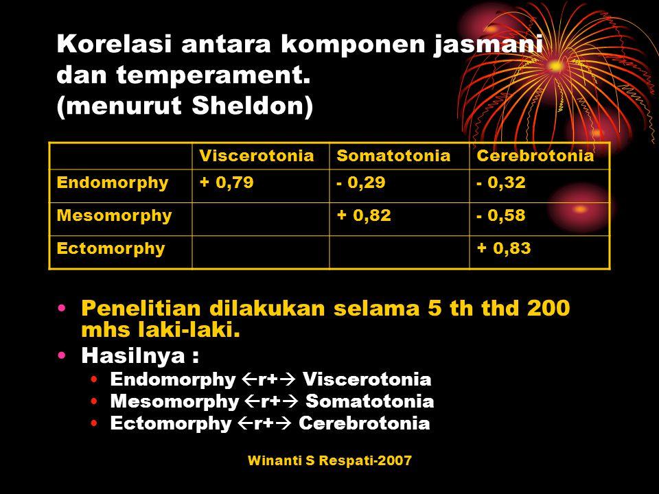 Winanti S Respati-2007 Korelasi antara komponen jasmani dan temperament. (menurut Sheldon) ViscerotoniaSomatotoniaCerebrotonia Endomorphy+ 0,79- 0,29-