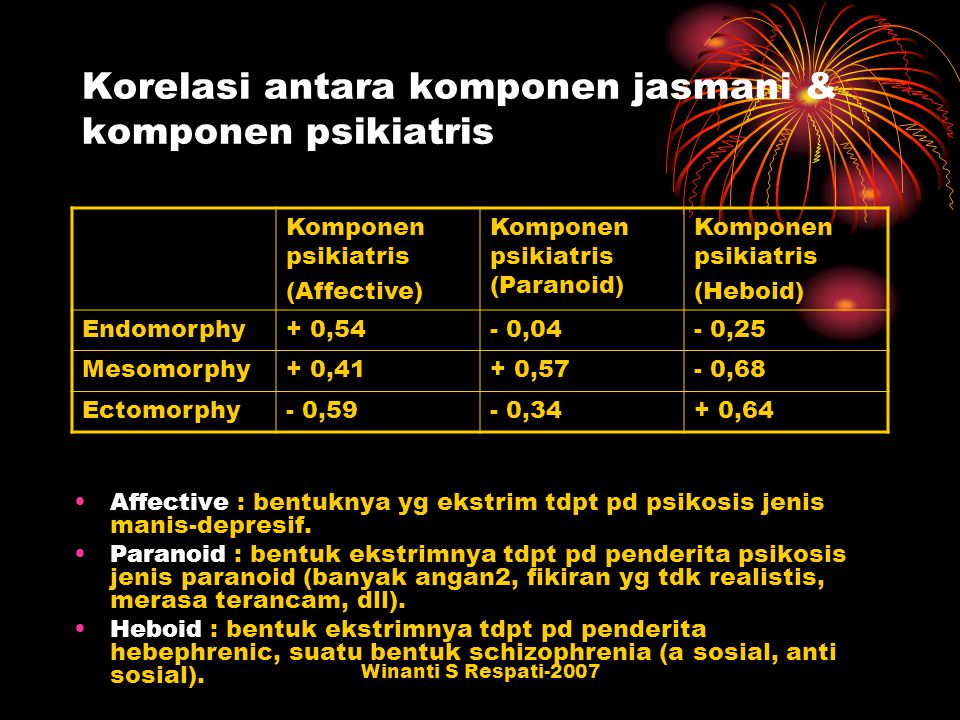 Winanti S Respati-2007 Korelasi antara komponen jasmani & komponen psikiatris Komponen psikiatris (Affective) Komponen psikiatris (Paranoid) Komponen