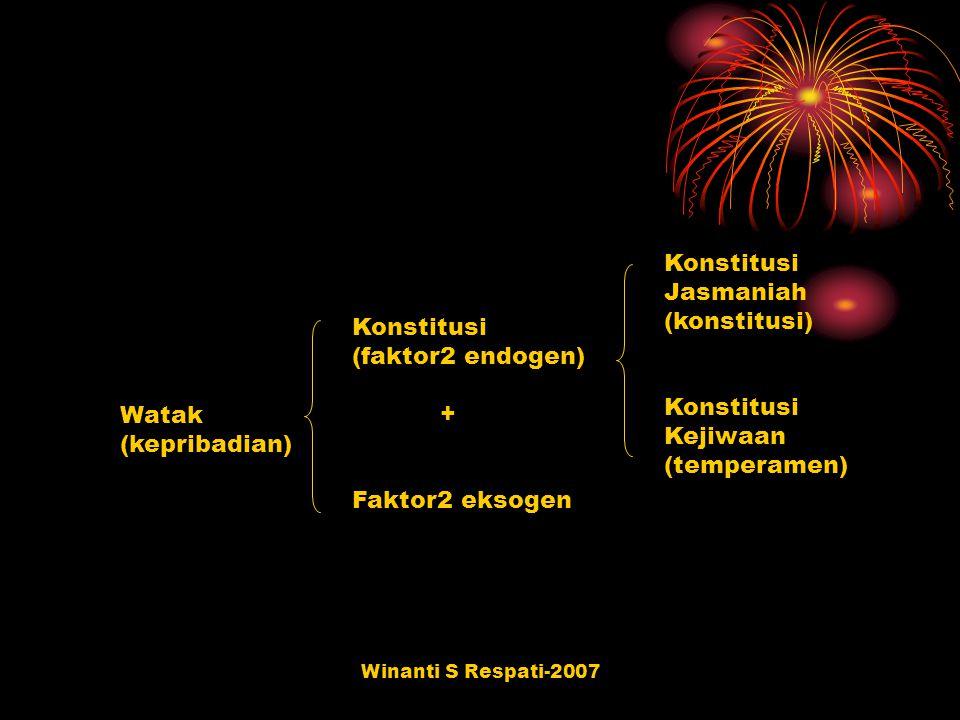 Winanti S Respati-2007 Korelasi antara komponen jasmani & komponen psikiatris Komponen psikiatris (Affective) Komponen psikiatris (Paranoid) Komponen psikiatris (Heboid) Endomorphy+ 0,54- 0,04- 0,25 Mesomorphy+ 0,41+ 0,57- 0,68 Ectomorphy- 0,59- 0,34+ 0,64 Affective : bentuknya yg ekstrim tdpt pd psikosis jenis manis-depresif.