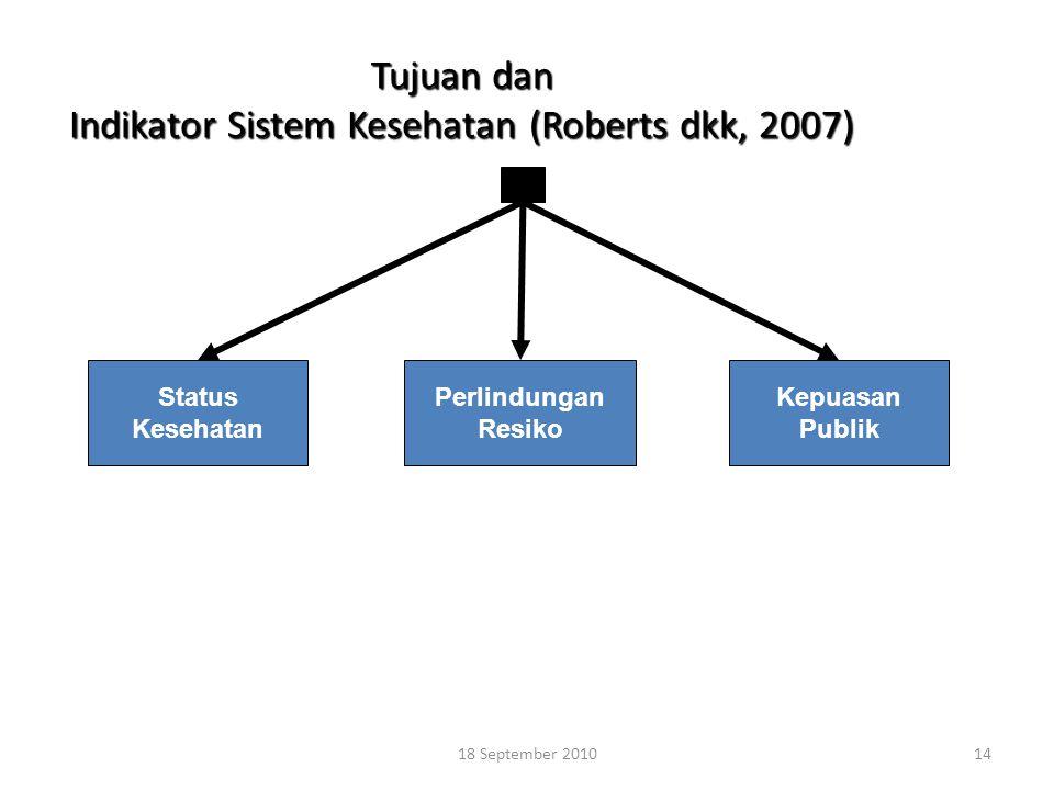 14 Tujuan dan Indikator Sistem Kesehatan (Roberts dkk, 2007) Status Kesehatan Perlindungan Resiko Kepuasan Publik 18 September 2010