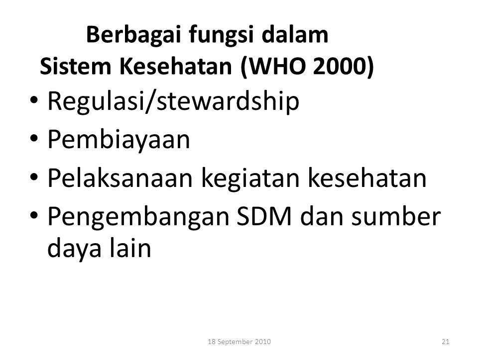 Berbagai fungsi dalam Sistem Kesehatan (WHO 2000) Regulasi/stewardship Pembiayaan Pelaksanaan kegiatan kesehatan Pengembangan SDM dan sumber daya lain