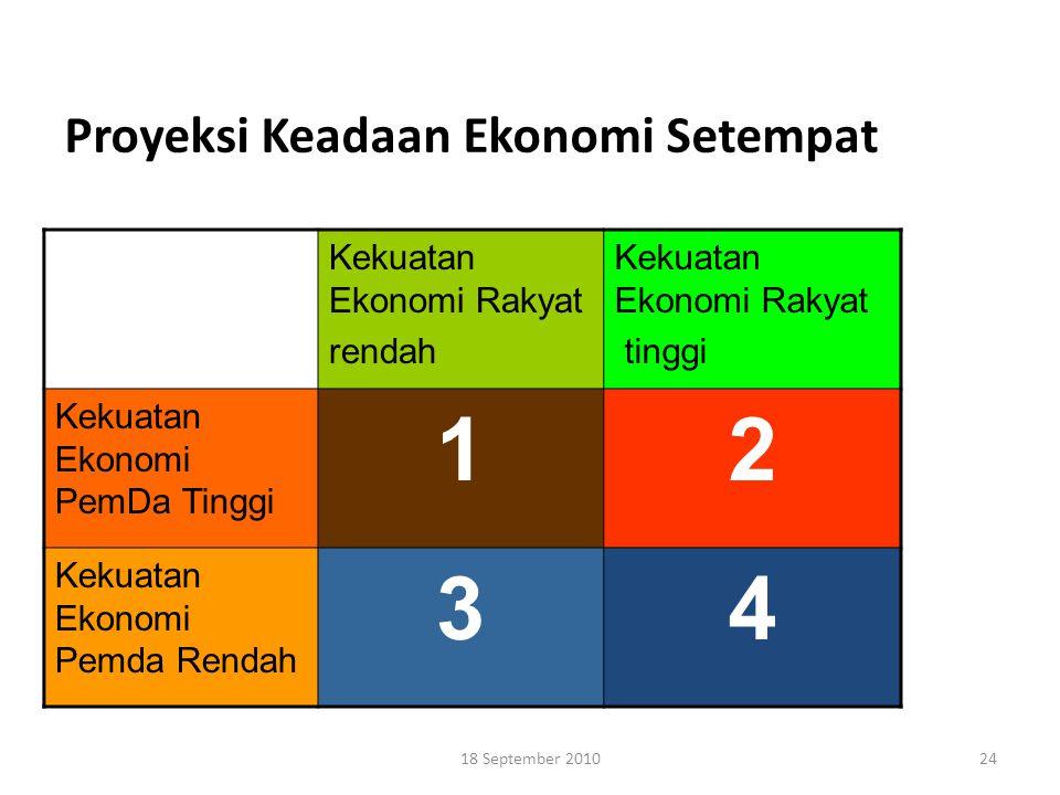 Proyeksi Keadaan Ekonomi Setempat Kekuatan Ekonomi Rakyat rendah Kekuatan Ekonomi Rakyat tinggi Kekuatan Ekonomi PemDa Tinggi 12 Kekuatan Ekonomi Pemd