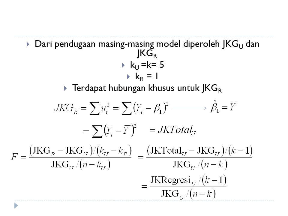  Dari pendugaan masing-masing model diperoleh JKG U dan JKG R  k U =k= 5  k R = 1  Terdapat hubungan khusus untuk JKG R
