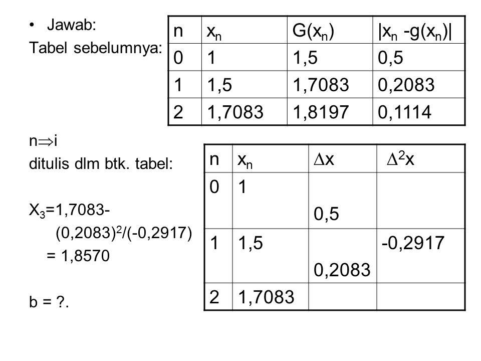 Jawab: Tabel sebelumnya: n  i ditulis dlm btk. tabel: X 3 =1,7083- (0,2083) 2 /(-0,2917) = 1,8570 b = ?. nxnxn G(x n )|x n -g(x n )| 011,50,5 11,51,7